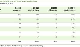卡纳利:苹果继续主导平板电脑市场,2020年售出5880万台iPad