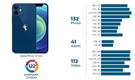DXO宣布苹果iPhone 12迷你相机评分:122分