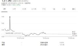 苹果计划发行最小面额为2000美元的六份钞票,这大约是市场前的1.42%