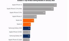 为什么iPhone 12吐槽最多反而销量第一?